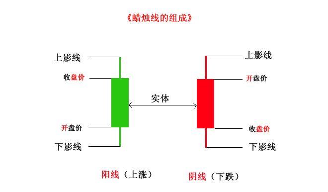 二元期权交易之K线技术
