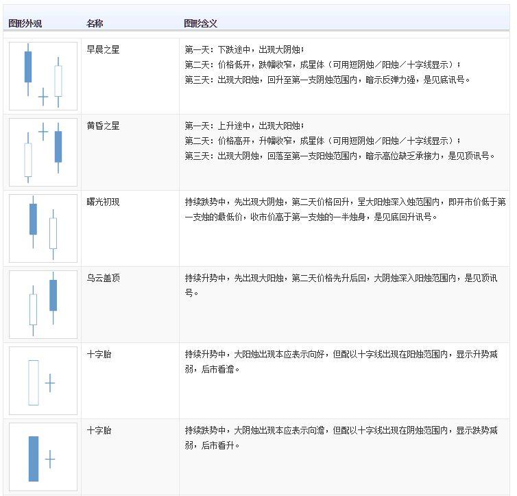阴阳烛分析法
