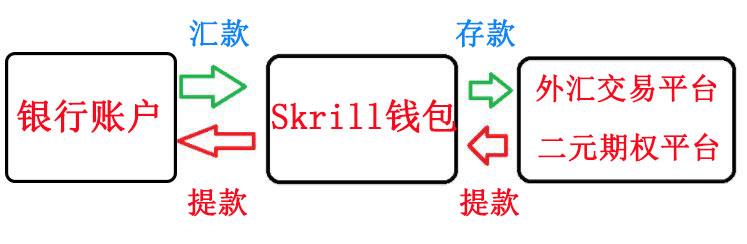 Skrill充值
