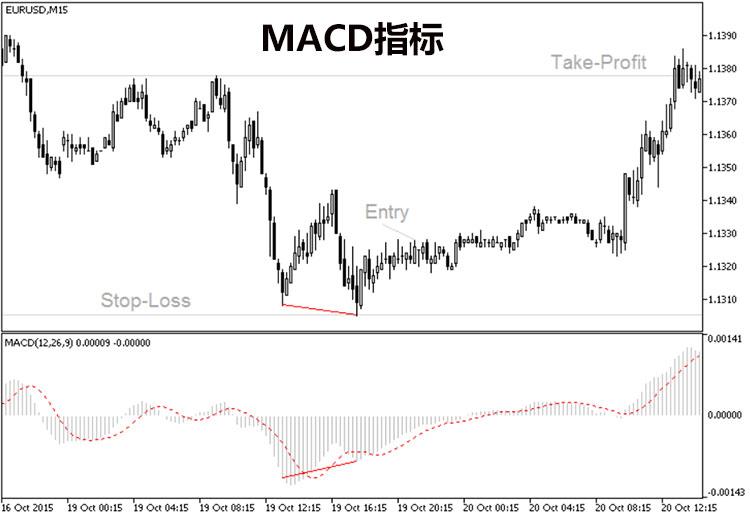 外汇交易策略-MACD指标