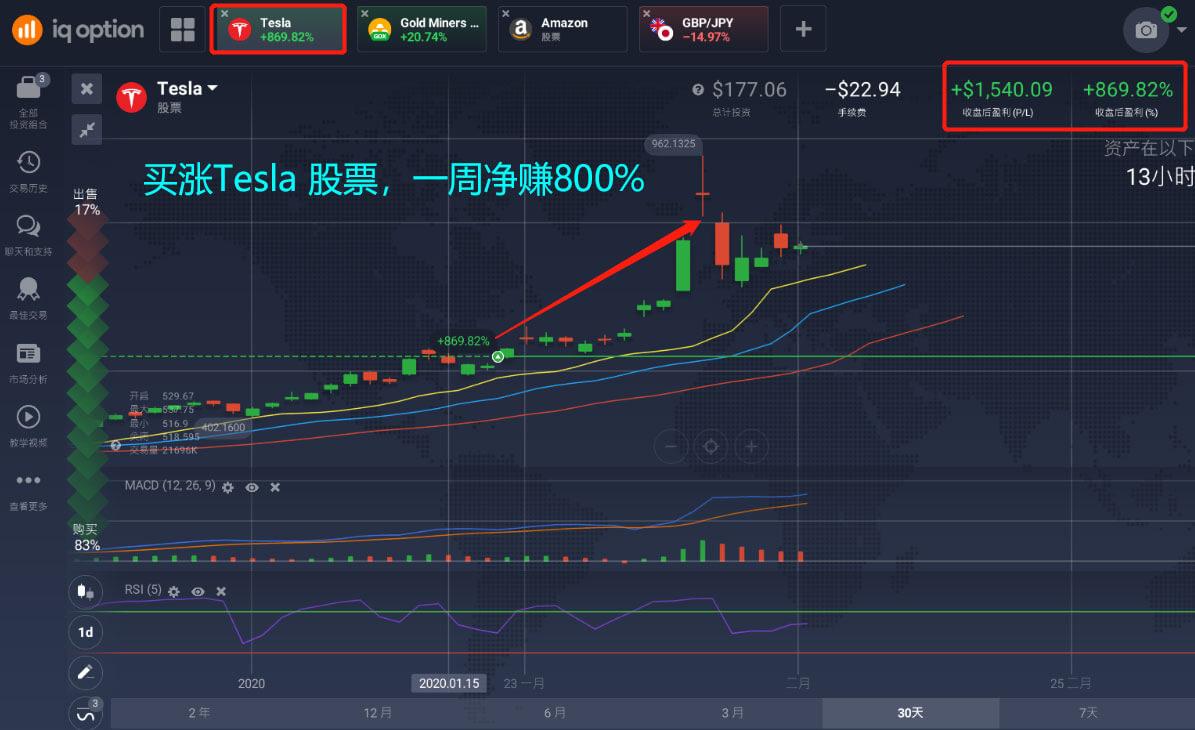 Tesla股票还会涨吗