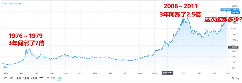黄金如何投资?哪个交易平台好