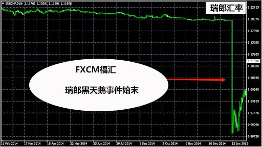 FXCM福汇外汇平台瑞郎黑天鹅事件始末